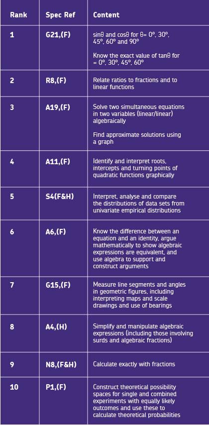 AQA-Maths-Table-v8