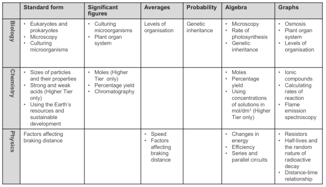 Table showing A summary of GCSE Science topics with a mathematical core