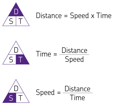 Three formula triangles demonstrating the relationships between distance, time and speed